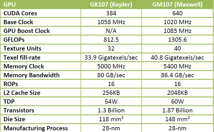 GK107(kepler) vs GM107(maxwell)